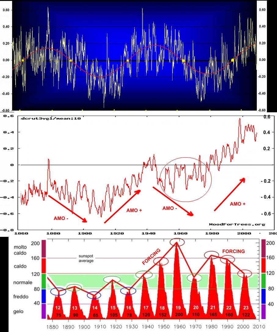 [Immagine: amo_globalT_solarforcing.jpg]