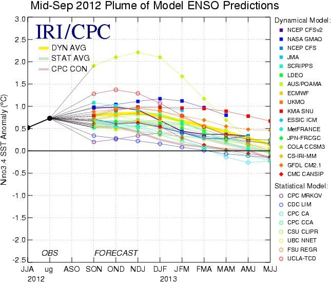 [Immagine: nino_2012-2013_forecast.jpg]